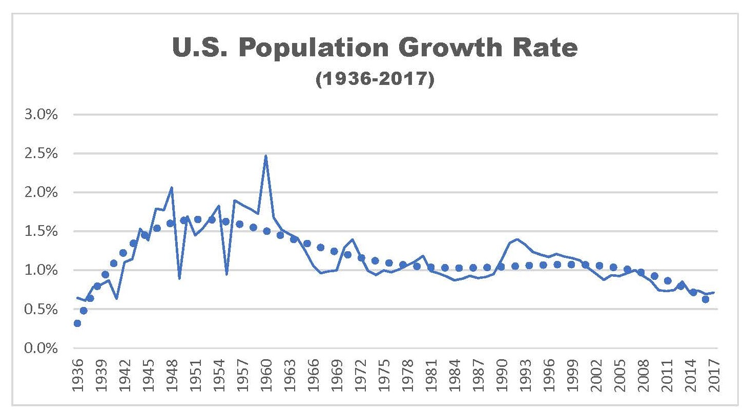 US Population Growth Decline Makes Economic Growth Hard