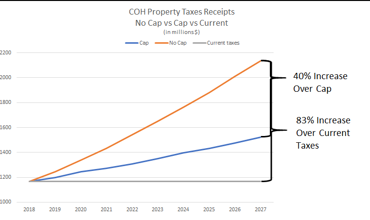City of Houston Consultant Proposes 83% Property Tax Increase over Ten Years