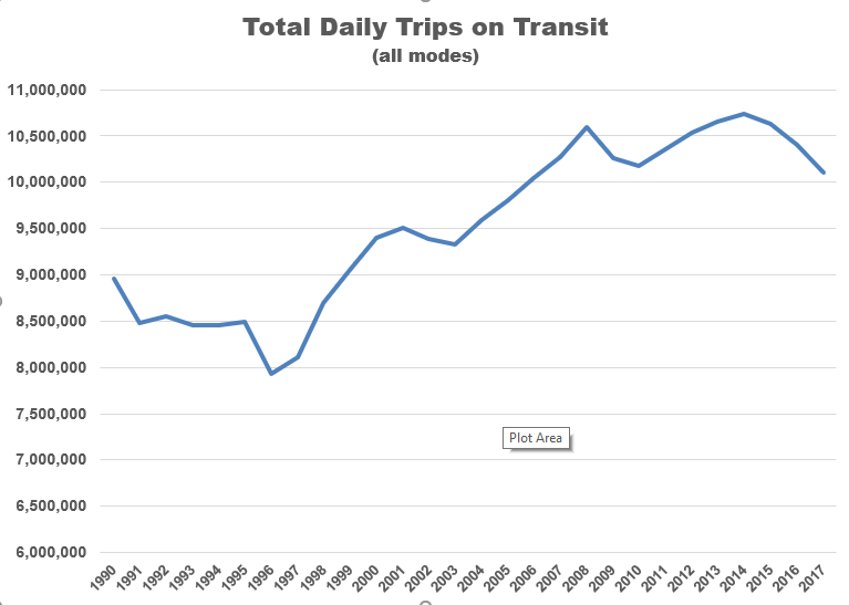 Transit's Expensive Demise