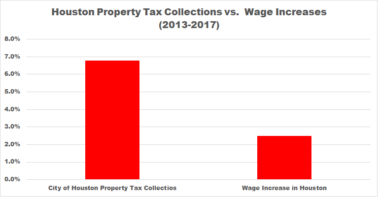 City of Houston Property Tax Collections Have Risen Nearly 3X Wages