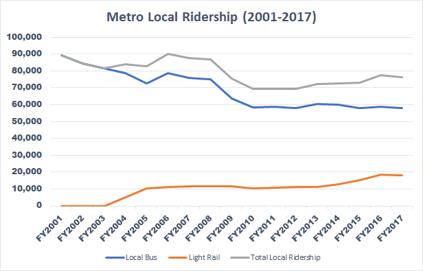 After Spending Over $2 Billion on Light Rail, Metro is Carrying Fewer Riders