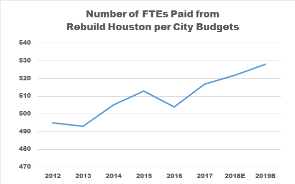 Proposed City Budget Continues to Divert Drainage Fees