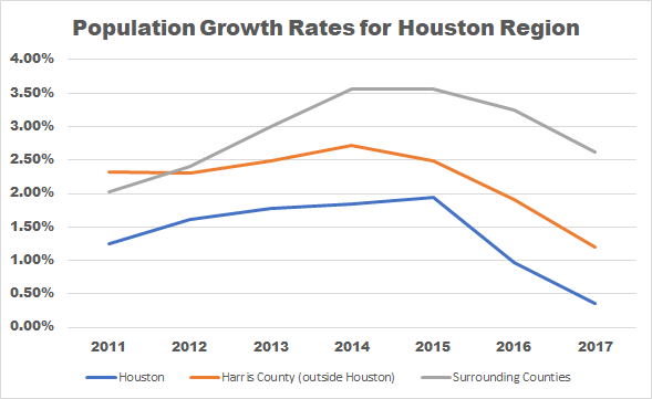 Suburbs Grew Five Times Faster Than Houston Last Year