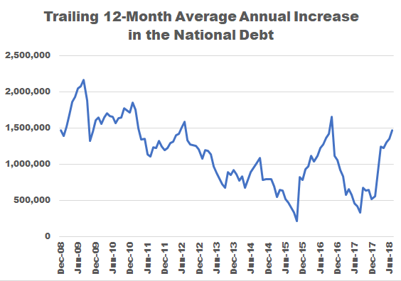 National Debt Up by $1 Trillion this Year . . . and There are Still Two Months to Go