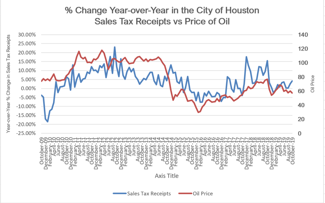 Houston Economy Still Highly Dependent on Oil & Gas